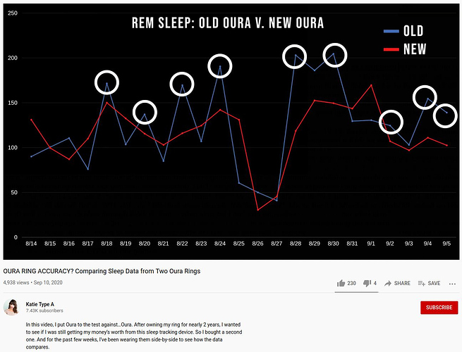 Oura ring REM sleep detection is a crapshoot