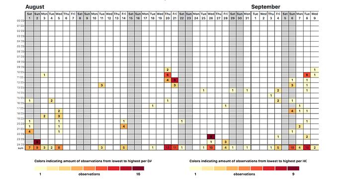 August-September Visualization