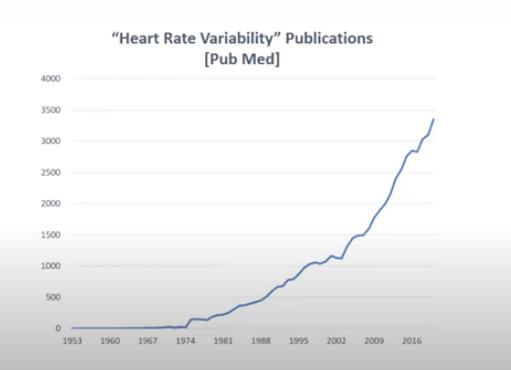 Increase in HRV publications