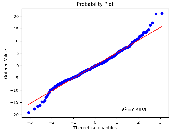 Probability_Plot_All