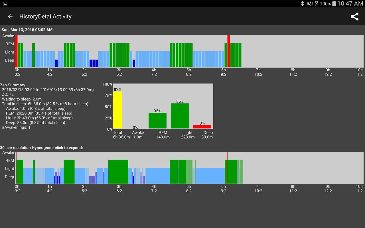 Zeo Sleep Monitor - Android Data Export - Sleep - Quantified Self Forum